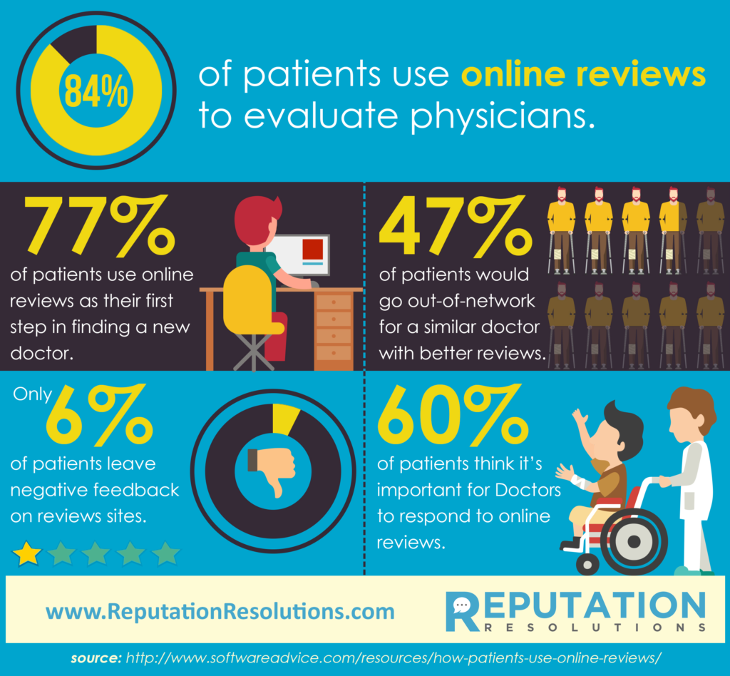 Online Reputation Management Statistics for Doctors and Physicians